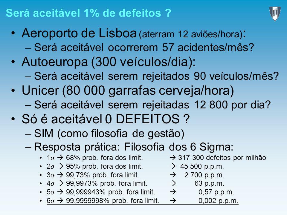 Será aceitável 1% de defeitos ? Aeroporto de Lisboa (aterram 12 aviões/hora) : –Será aceitável ocorrerem 57 acidentes/mês? Autoeuropa (300 veículos/di