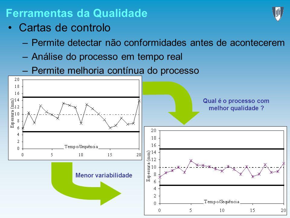 Ferramentas da Qualidade Cartas de controlo –Permite detectar não conformidades antes de acontecerem –Análise do processo em tempo real –Permite melho