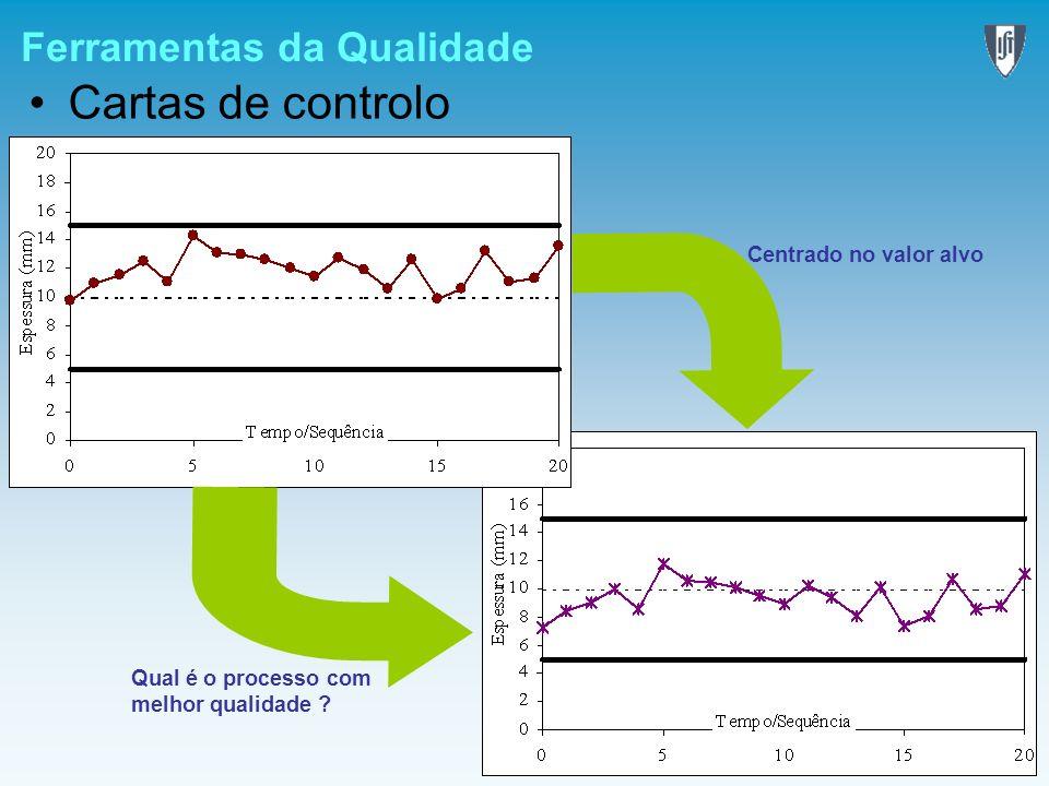 Ferramentas da Qualidade Cartas de controlo Qual é o processo com melhor qualidade ? Centrado no valor alvo
