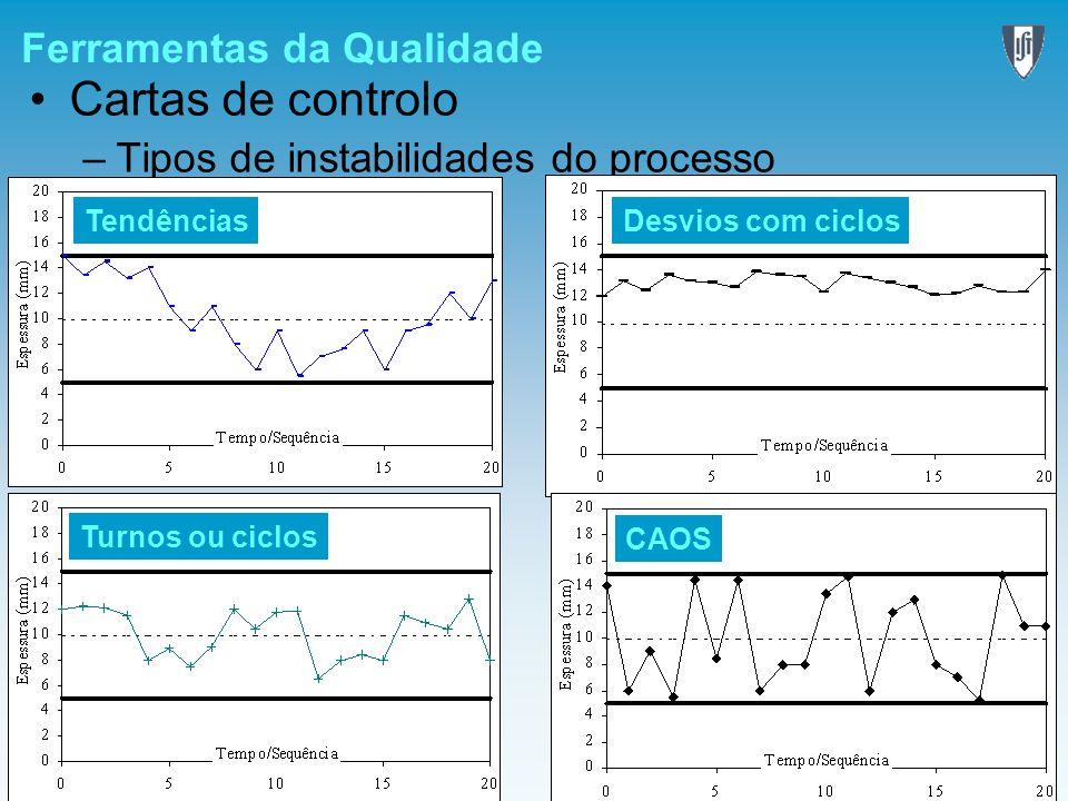 Ferramentas da Qualidade Cartas de controlo –Tipos de instabilidades do processo CAOS Desvios com ciclos Tendências Turnos ou ciclos