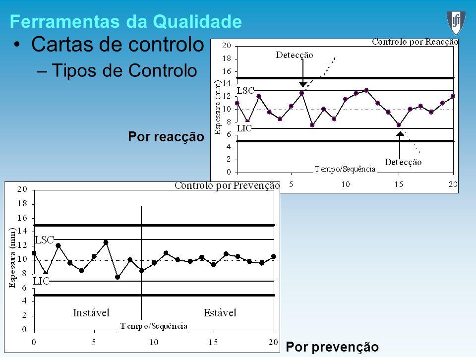 Ferramentas da Qualidade Cartas de controlo –Tipos de Controlo Por prevenção Por reacção