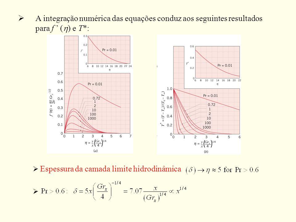 A integração numérica das equações conduz aos seguintes resultados para f ( ) e T*: Espessura da camada limite hidrodinâmica
