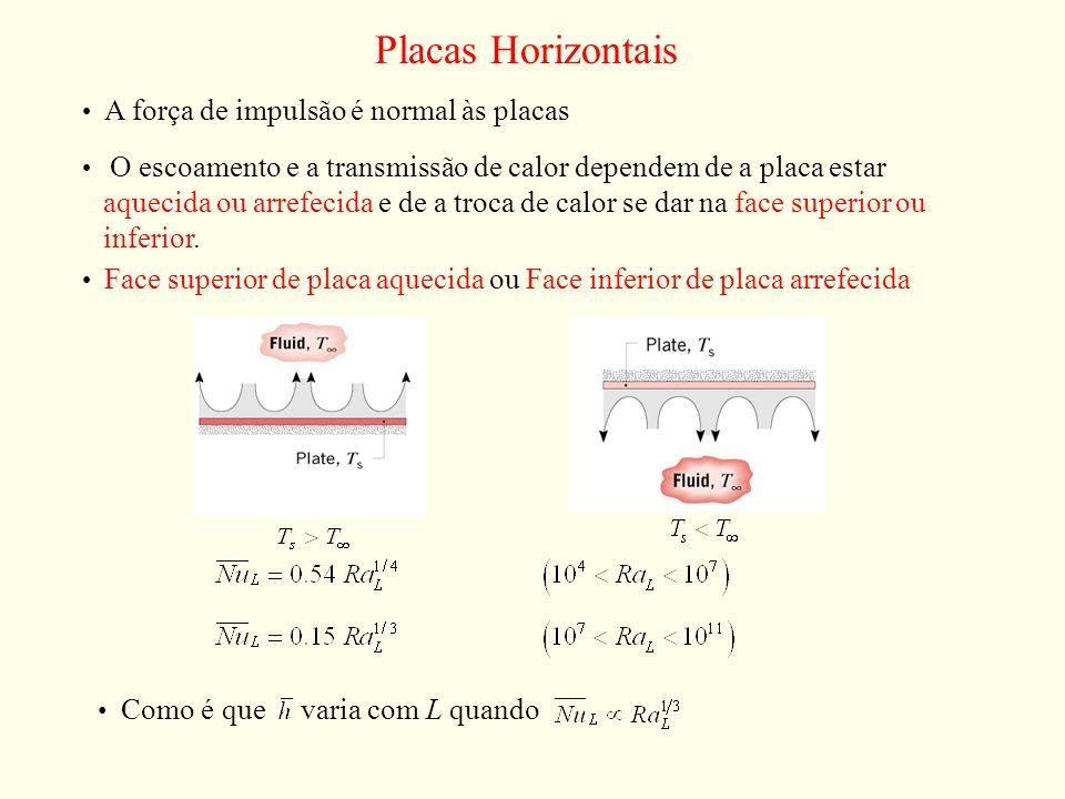 Placas Horizontais A força de impulsão é normal às placas O escoamento e a transmissão de calor dependem de a placa estar aquecida ou arrefecida e de
