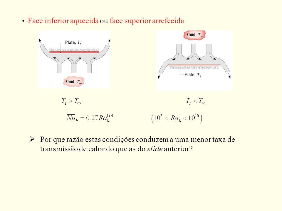 Face inferior aquecida ou face superior arrefecida Por que razão estas condições conduzem a uma menor taxa de transmissão de calor do que as do slide