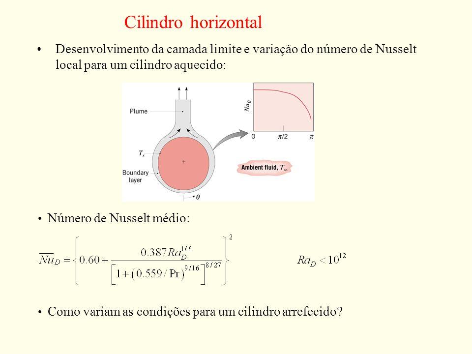 Cilindro horizontal Desenvolvimento da camada limite e variação do número de Nusselt local para um cilindro aquecido: Número de Nusselt médio: Como va