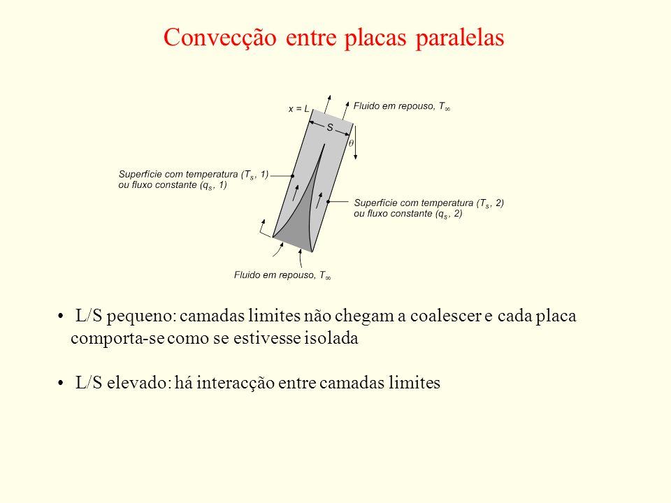 Convecção entre placas paralelas L/S pequeno: camadas limites não chegam a coalescer e cada placa comporta-se como se estivesse isolada L/S elevado: h