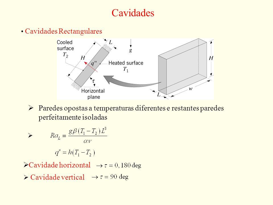 Cavidades Cavidades Rectangulares Paredes opostas a temperaturas diferentes e restantes paredes perfeitamente isoladas Cavidade horizontal Cavidade ve