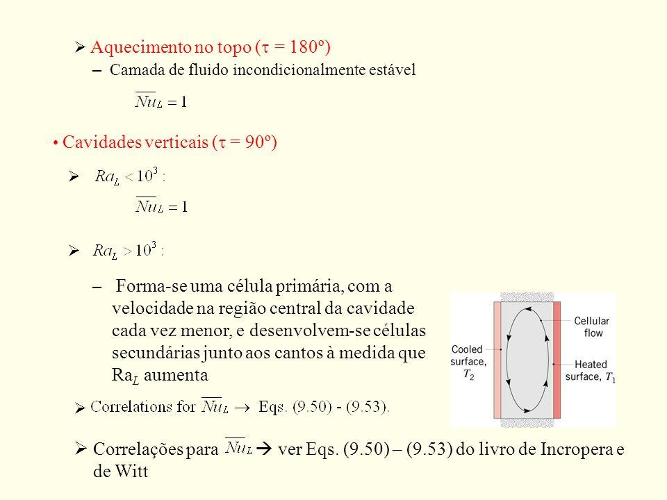Aquecimento no topo ( = 180º) – Camada de fluido incondicionalmente estável Cavidades verticais ( = 90º) – Forma-se uma célula primária, com a velocid