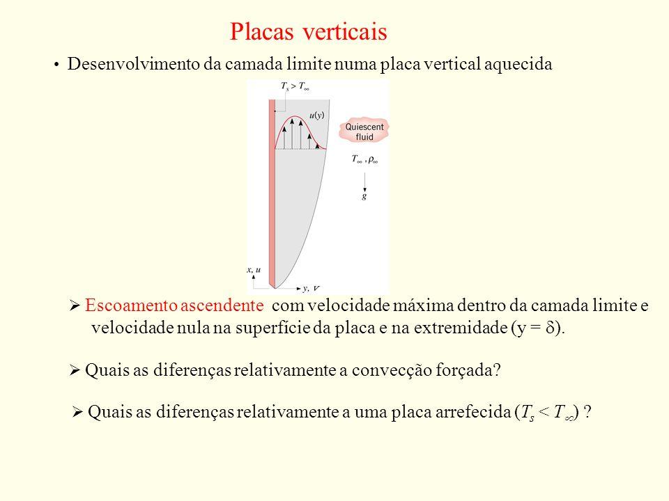 Placas verticais Desenvolvimento da camada limite numa placa vertical aquecida Escoamento ascendente com velocidade máxima dentro da camada limite e v