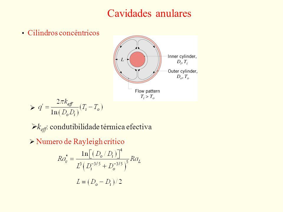 Cavidades anulares Cilindros concêntricos Numero de Rayleigh crítico: k eff : condutibilidade térmica efectiva