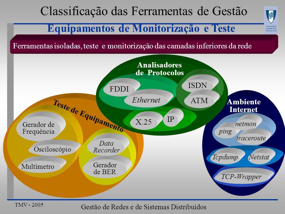 TMV - 2005 Gestão de Redes e de Sistemas Distribuídos Classificação das Ferramentas de Gestão Equipamentos de Monitorização e Teste Ferramentas isolad