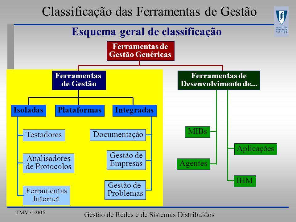 TMV - 2005 Gestão de Redes e de Sistemas Distribuídos Aproximação isolada Ferramenta Características Ferramenta Problema de Gestão Ferramentas independentes Dados e Interface utilizador independentes Elevados custos de Operação Aproximação coordenada Uso coordenado das ferramentas Classificação das Ferramentas de Gestão