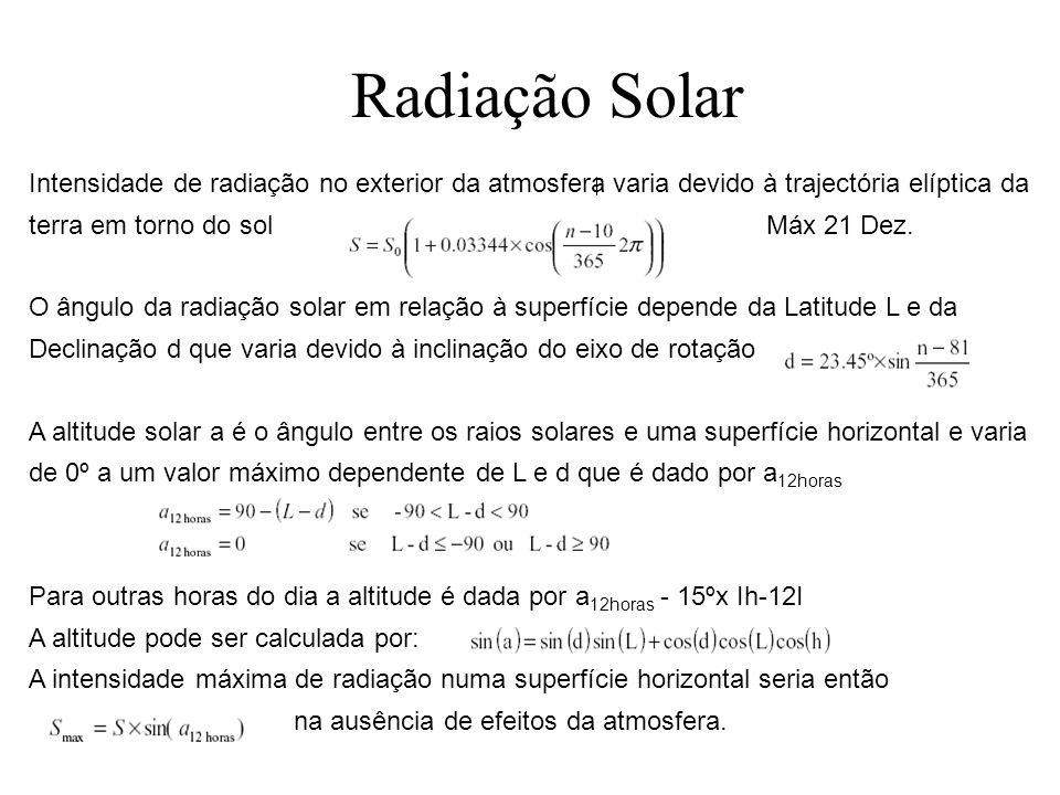 Reflectores para concentração Compound Parabolic Concentrators Diversas configurações para concentração de radiação solar directa