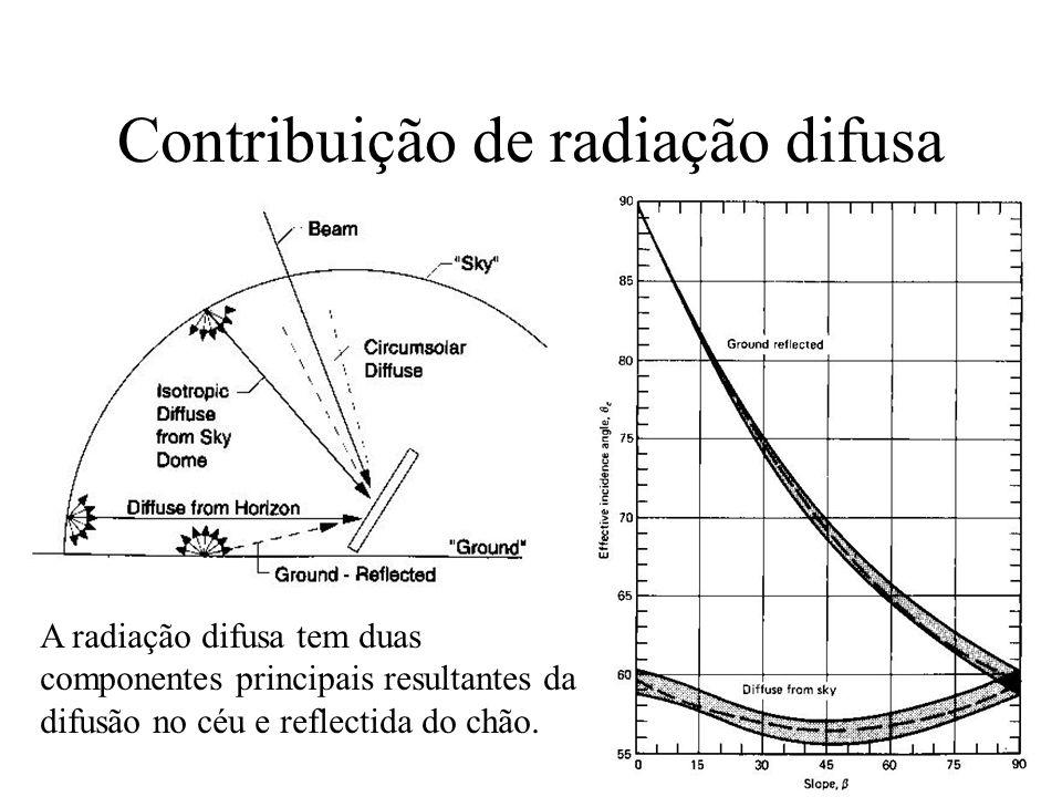 Trajectória do Sol na Terra Como interessa analisar a variação do ângulo do sol com as superfícies usa- se o ângulo de azimute (z) que representa a diferença entre a projecção dos raios solares numa horizontal e a direcção Sul (180º no meio dia solar, varia ~90 a ~270) Nascer do sol para a=0: A altitude e azimute podem ser lidos a partir de diagramas em função do dia do ano e horas.