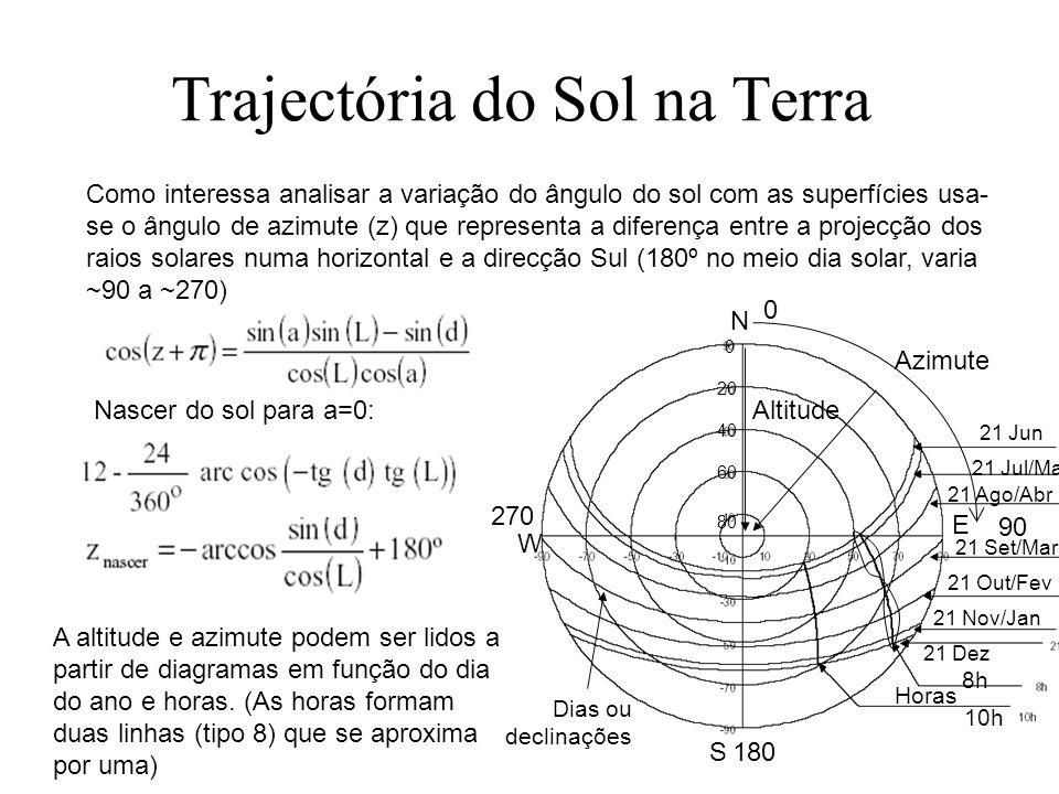 Representação Cilíndrica Nesta projecção pode-se observar a trajectória do sol numa projecção cilíndrica que depois é planificada para fazer-se as leituras.