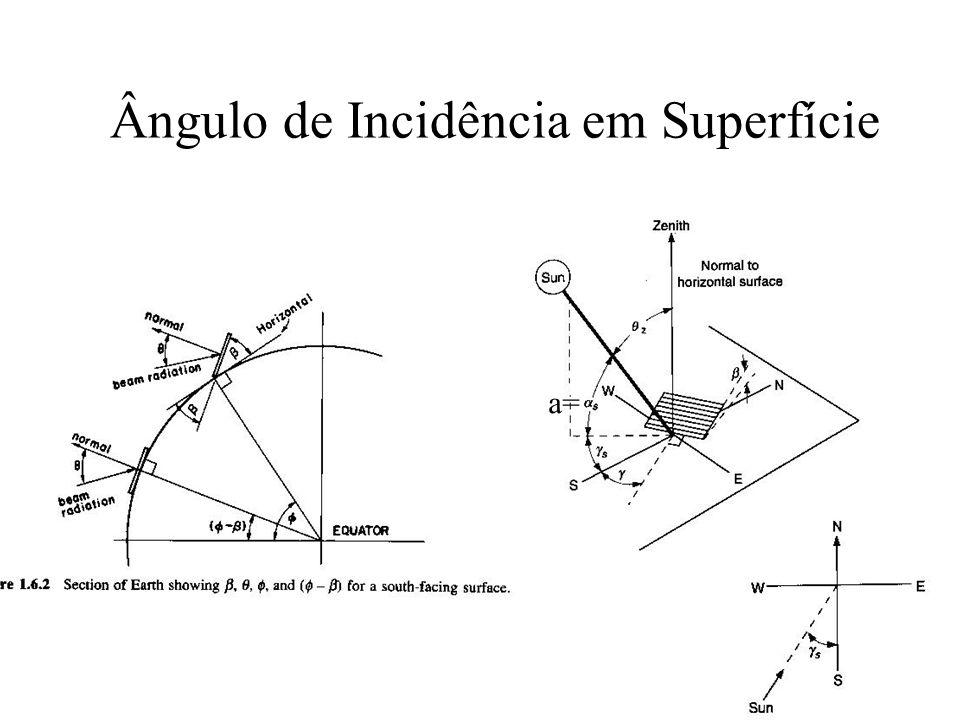 Incidência em superfícies O ângulo de incidência da radiação solar em relação a superfícies pode ser quantificado a partir dos ângulos que definem essa superfície: –β Ângulo entre a superfície e a horizontal (Se for maior que 90º a superfície aponta para baixo) – s Ângulo entre a normal à superfície e o Sul.