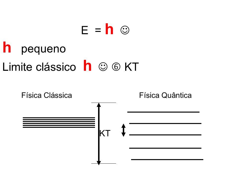E = h h pequeno Limite clássico h KT KT Física ClássicaFísica Quântica