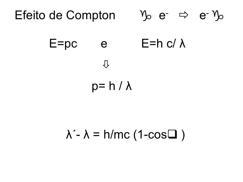 Efeito de Compton e - e - E=pc e E=h c/ λ p= h / λ λ´- λ = h/mc (1-cos )