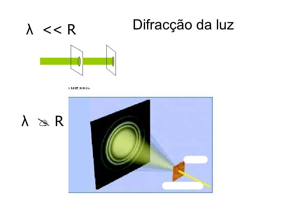 λ << R λ R Difracção da luz