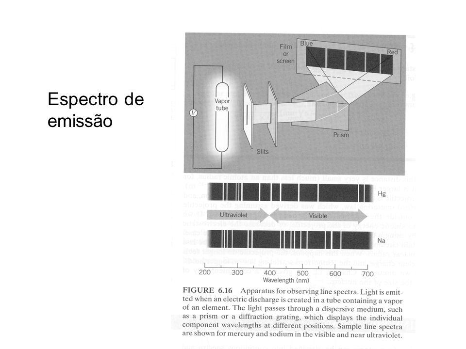 Espectro de emissão
