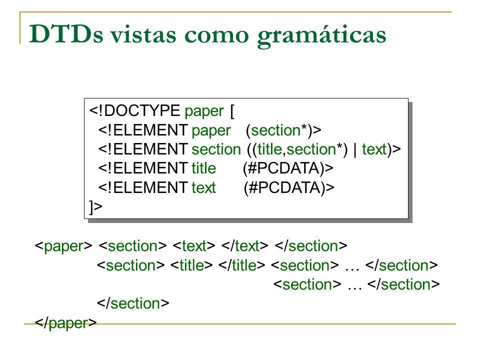 DTDs vistas como gramáticas <!DOCTYPE paper [ ]> <!DOCTYPE paper [ ]> …