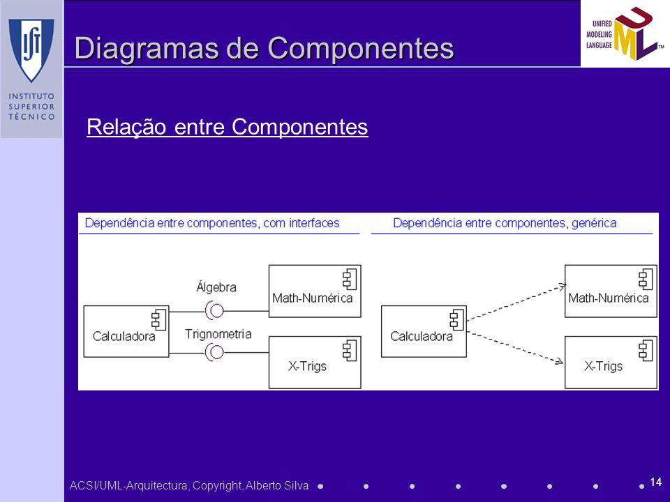 ACSI/UML-Arquitectura, Copyright, Alberto Silva 14 Diagramas de Componentes Relação entre Componentes