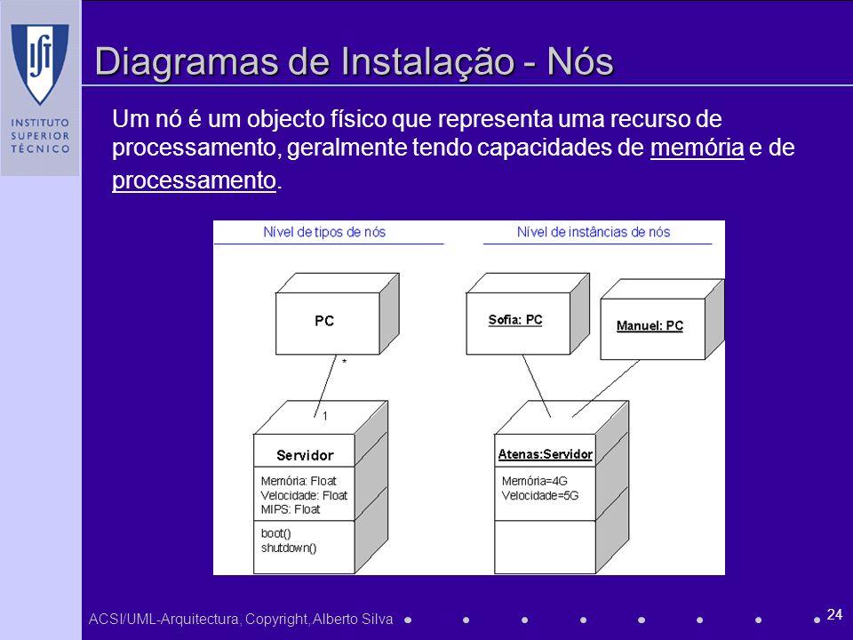 ACSI/UML-Arquitectura, Copyright, Alberto Silva 24 Diagramas de Instalação - Nós Um nó é um objecto físico que representa uma recurso de processamento, geralmente tendo capacidades de memória e de processamento.