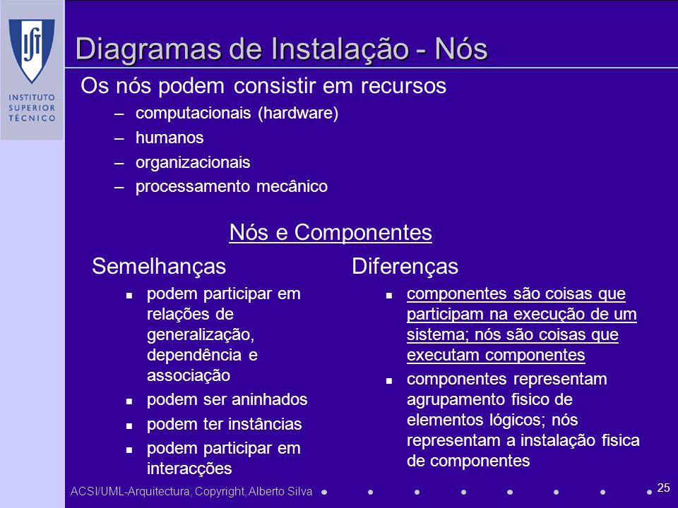 ACSI/UML-Arquitectura, Copyright, Alberto Silva 25 Diagramas de Instalação - Nós Os nós podem consistir em recursos –computacionais (hardware) –humanos –organizacionais –processamento mecânico Nós e Componentes Semelhanças podem participar em relações de generalização, dependência e associação podem ser aninhados podem ter instâncias podem participar em interacções Diferenças componentes são coisas que participam na execução de um sistema; nós são coisas que executam componentes componentes representam agrupamento fisico de elementos lógicos; nós representam a instalação fisica de componentes