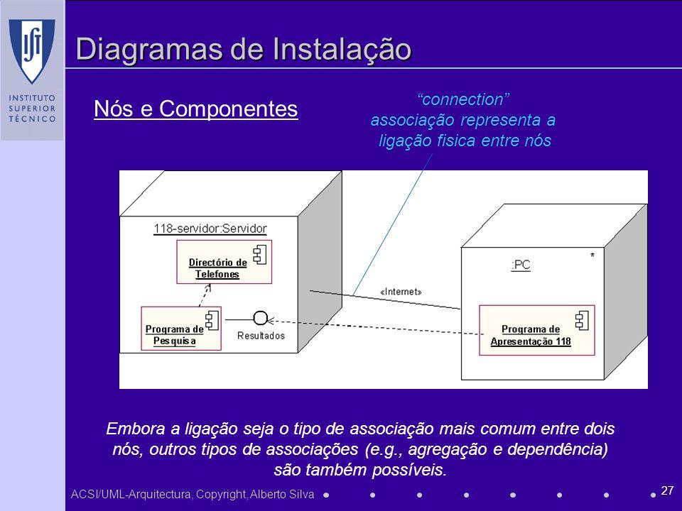 ACSI/UML-Arquitectura, Copyright, Alberto Silva 27 Diagramas de Instalação Embora a ligação seja o tipo de associação mais comum entre dois nós, outros tipos de associações (e.g., agregação e dependência) são também possíveis.