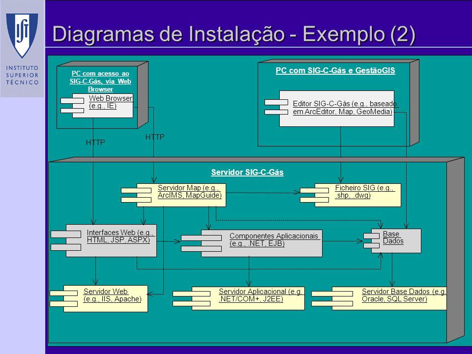 ACSI/UML-Arquitectura, Copyright, Alberto Silva 30 Diagramas de Instalação - Exemplo (2) Web Browser (e.g., IE) Servidor Web (e.g., IIS, Apache) Interfaces Web (e.g., HTML, JSP, ASPX) Servidor Base Dados (e.g., Oracle, SQL Server) Componentes Aplicacionais (e.g.,.NET, EJB) Base Dados Servidor Map (e.g., ArcIMS, MapGuide) Ficheiro SIG (e.g.,.shp,.dwg) Editor SIG-C-Gás (e.g., baseado em ArcEditor, Map, GeoMedia) Servidor Aplicacional (e.g..NET/COM+, J2EE) HTTP PC com acesso ao SIG-C-Gás, via Web Browser PC com SIG-C-Gás e GestãoGIS Servidor SIG-C-Gás