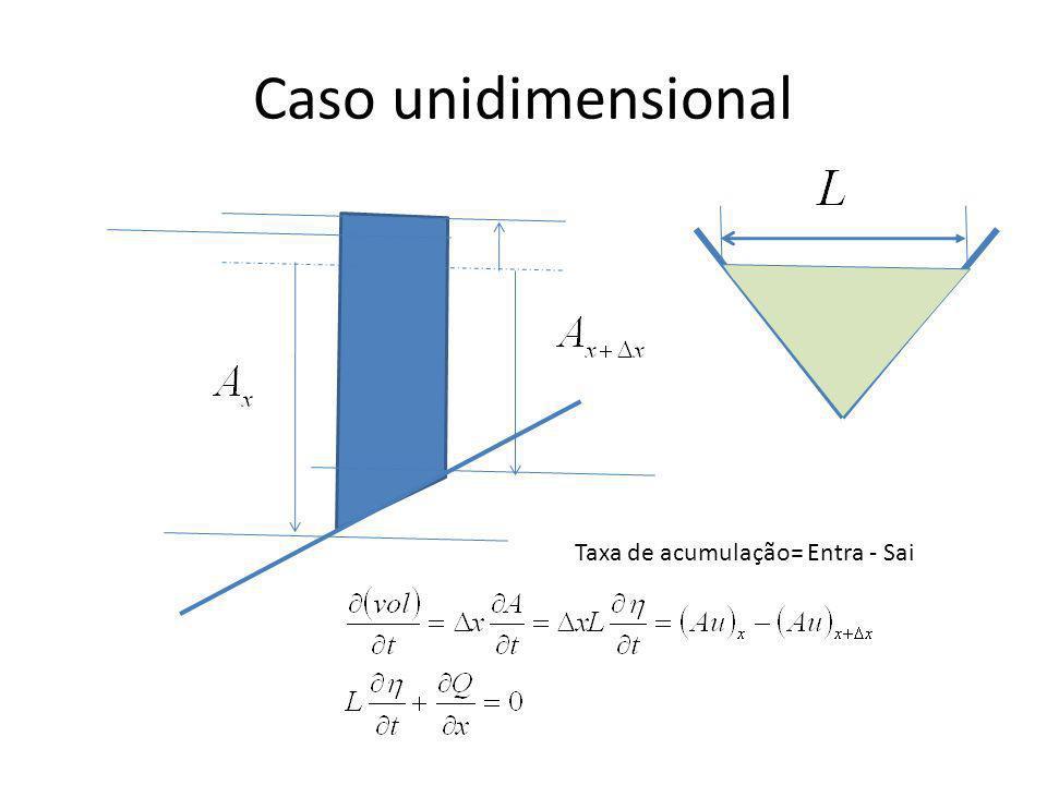 Caso unidimensional Taxa de acumulação= Entra - Sai