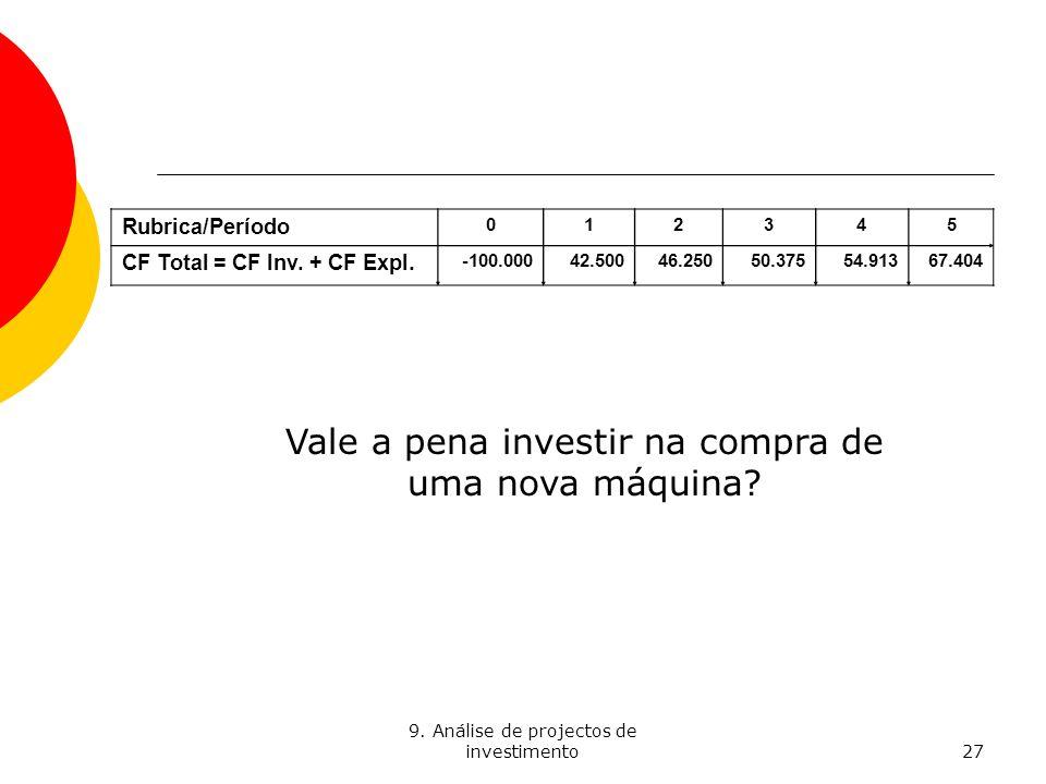 9. Análise de projectos de investimento27 Rubrica/Período 012345 CF Total = CF Inv. + CF Expl. -100.00042.50046.25050.37554.91367.404 Vale a pena inve