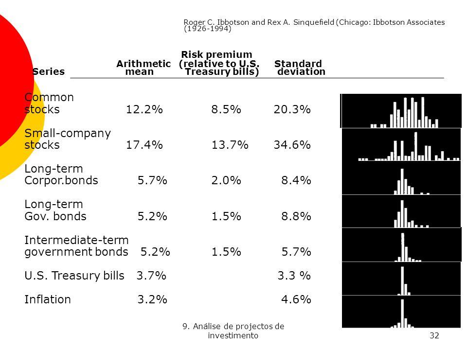 9. Análise de projectos de investimento32 Common stocks 12.2%8.5% 20.3% Small-company stocks 17.4%13.7% 34.6% Long-term Corpor.bonds 5.7%2.0% 8.4% Lon