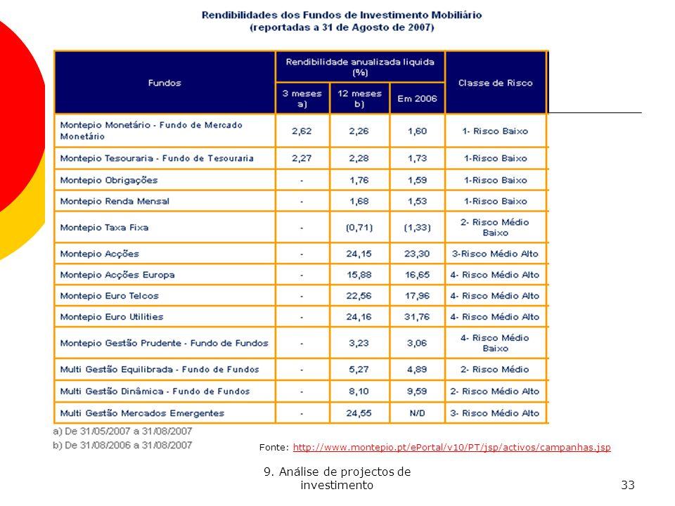 9. Análise de projectos de investimento33 Fonte: http://www.montepio.pt/ePortal/v10/PT/jsp/activos/campanhas.jsphttp://www.montepio.pt/ePortal/v10/PT/