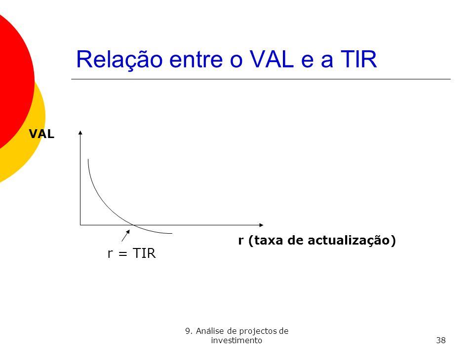 9. Análise de projectos de investimento38 VAL r (taxa de actualização) r = TIR Relação entre o VAL e a TIR