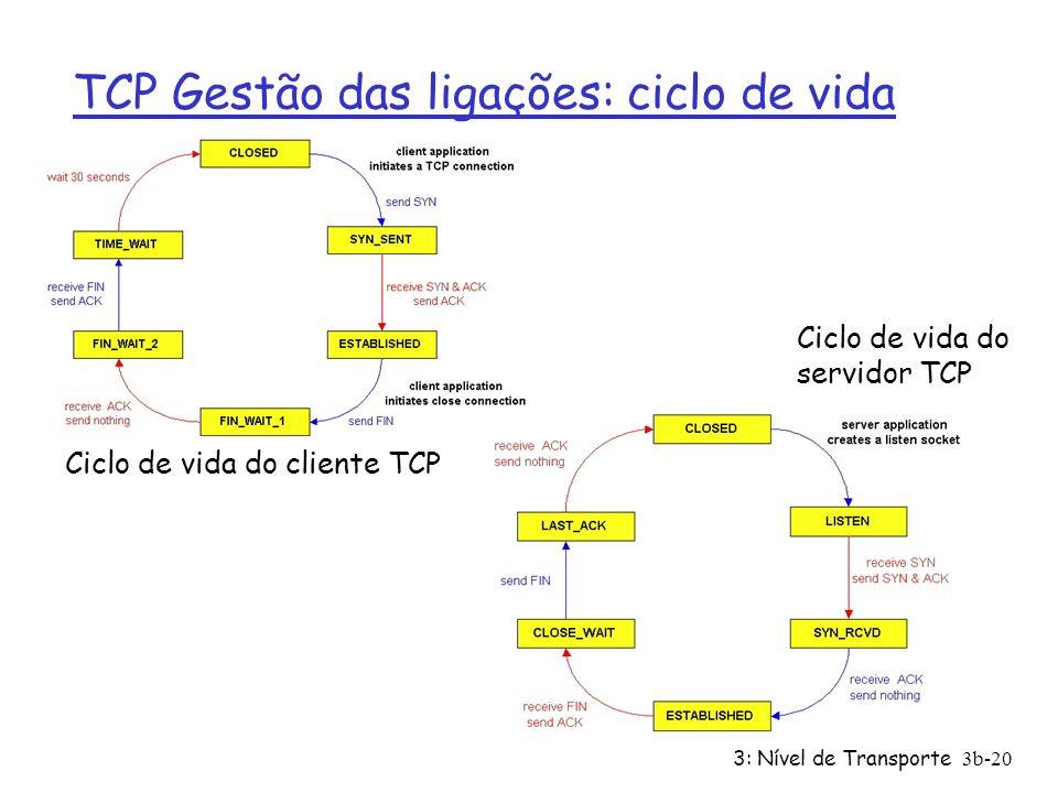 3: Nível de Transporte3b-20 Ciclo de vida do cliente TCP Ciclo de vida do servidor TCP TCP Gestão das ligações: ciclo de vida
