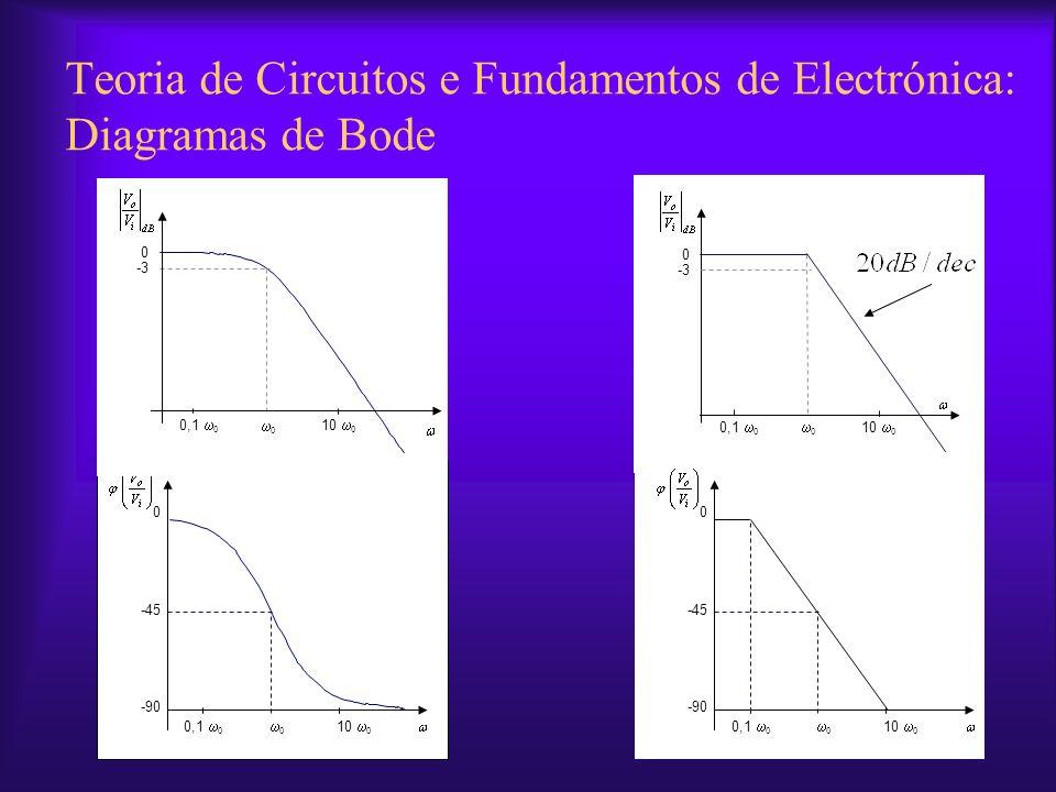 0.111010 2 10 3 10 4 10 5 10 6 10 7 10 8 10 910 -225 -180 -135 -90 -45 0 45 90 Teoria de Circuitos e Fundamentos de Electrónica: Diagramas de Bode