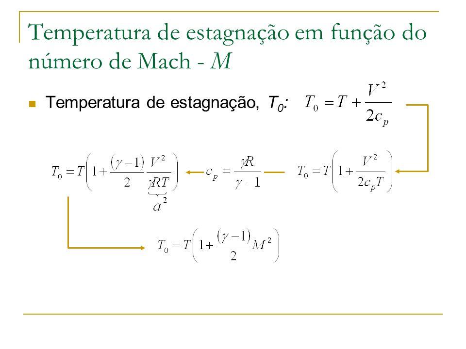 Temperatura de estagnação em função do número de Mach - M Temperatura de estagnação, T 0 :