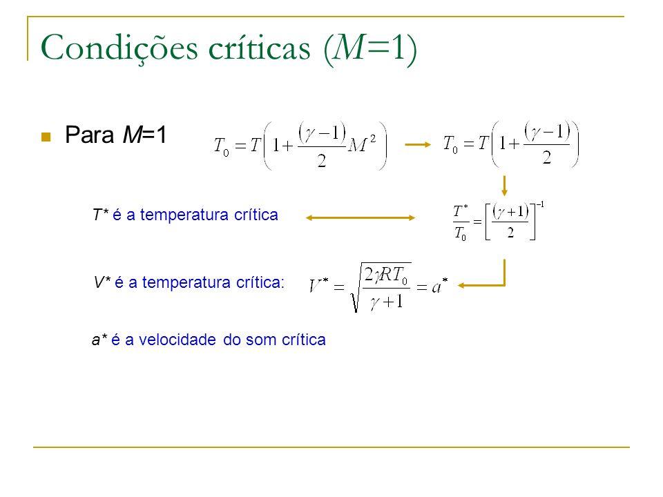 Condições críticas (M=1) Para M=1 T* é a temperatura crítica V* é a temperatura crítica: a* é a velocidade do som crítica