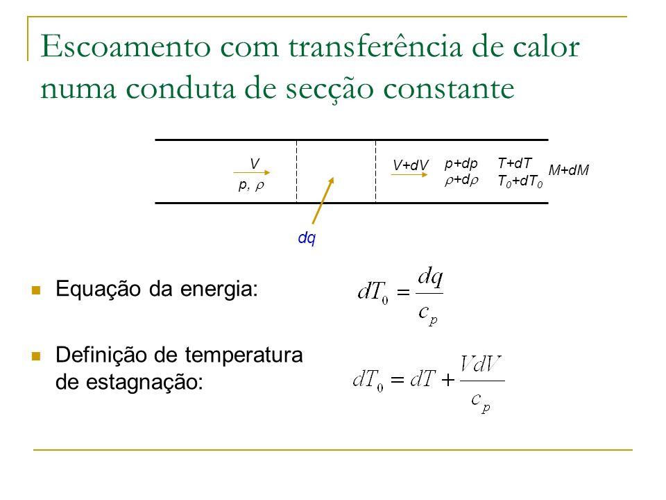 Escoamento com transferência de calor numa conduta de secção constante Equação da energia: dq V p, V+dV p+dp +d Definição de temperatura de estagnação