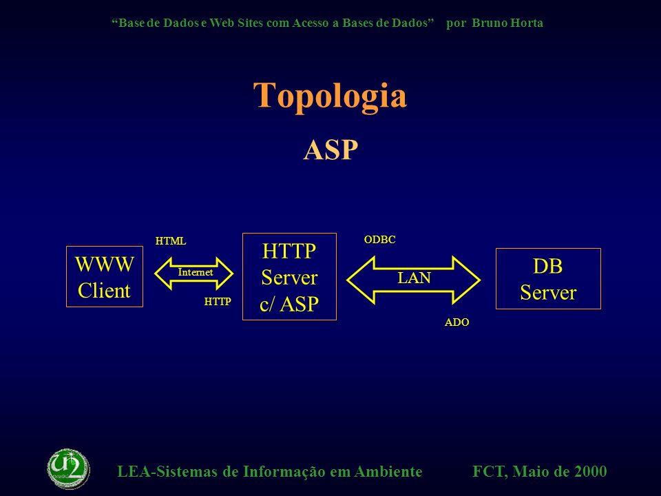 LEA-Sistemas de Informação em Ambiente FCT, Maio de 2000 Base de Dados e Web Sites com Acesso a Bases de Dados por Bruno Horta ASP Active Server Pages HTTP Server c/ ASP DB Server LAN ADO ODBC