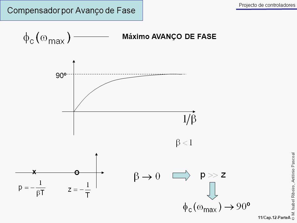 M. Isabel Ribeiro, António Pascoal 11/Cap.12-ParteA Projecto de controladores Compensador por Avanço de Fase Máximo AVANÇO DE FASE 90º x