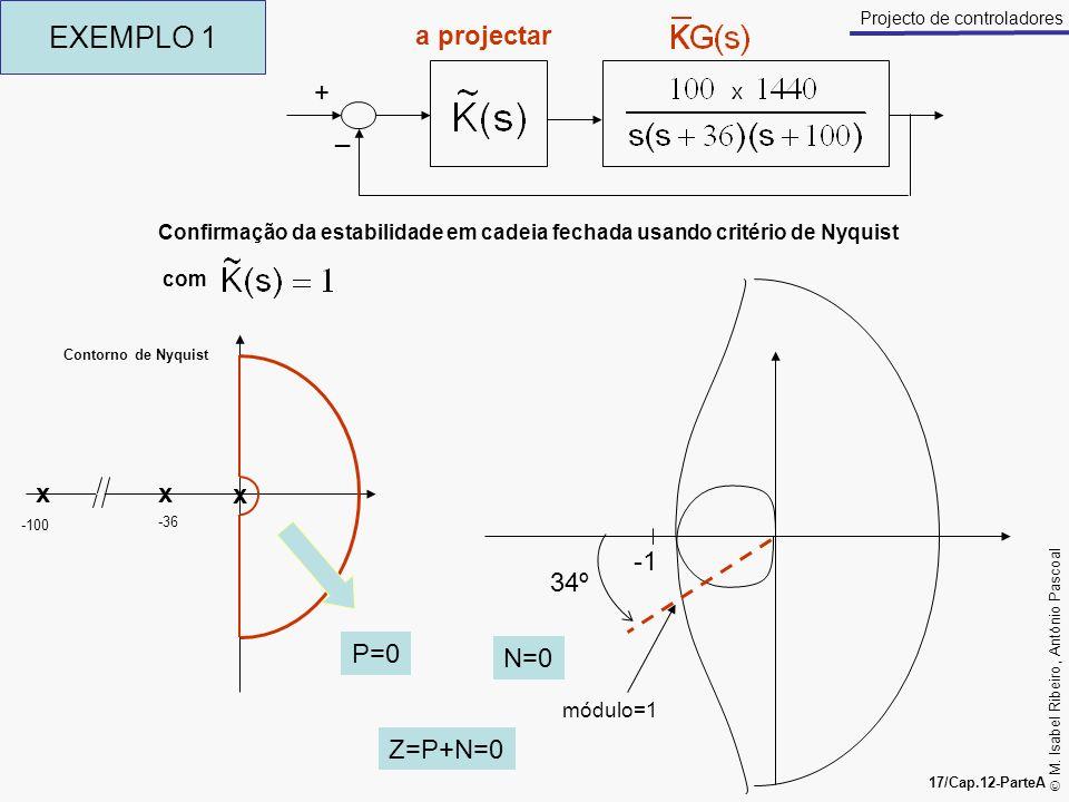 M. Isabel Ribeiro, António Pascoal 17/Cap.12-ParteA Projecto de controladores EXEMPLO 1 + _ a projectar Confirmação da estabilidade em cadeia fechada