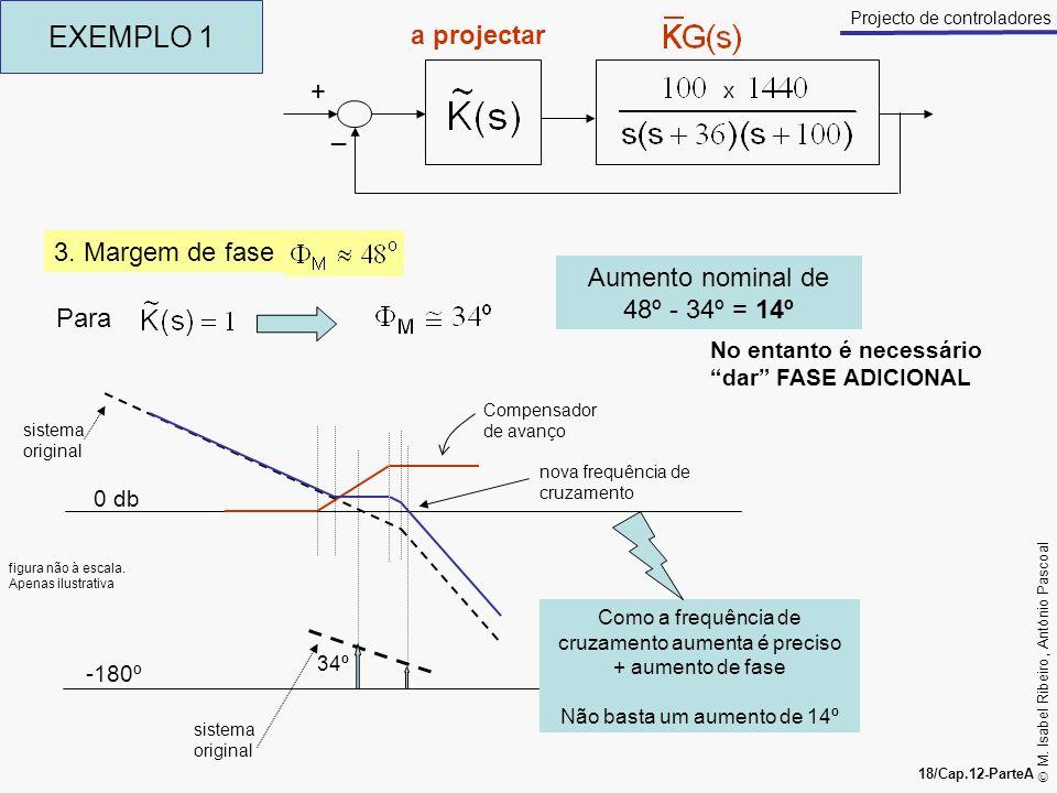 M. Isabel Ribeiro, António Pascoal 18/Cap.12-ParteA Projecto de controladores EXEMPLO 1 + _ a projectar 3. Margem de fase Para Aumento nominal de 48º