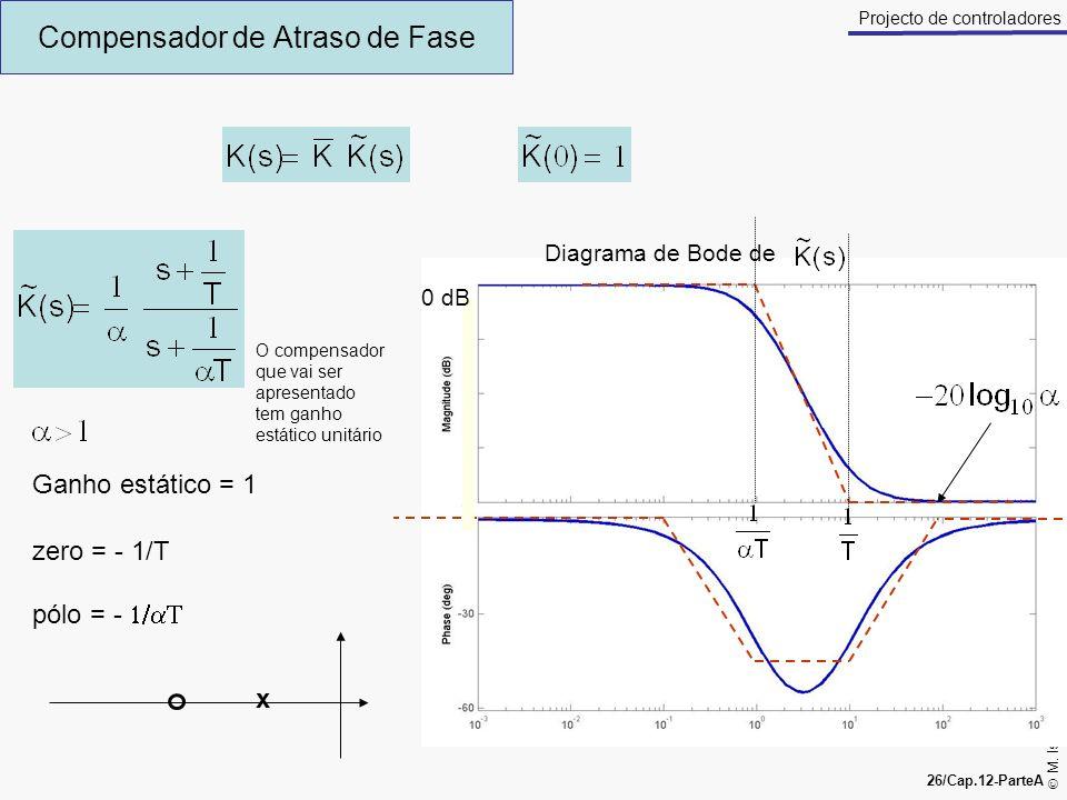 M. Isabel Ribeiro, António Pascoal 26/Cap.12-ParteA Projecto de controladores Compensador de Atraso de Fase Ganho estático = 1 zero = - 1/T pólo = - x