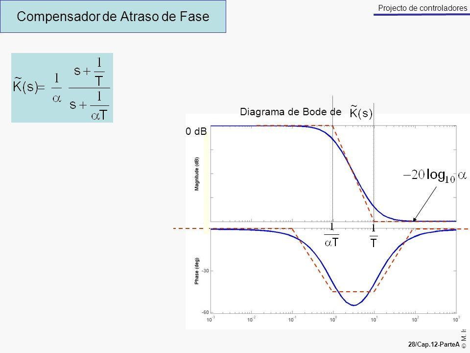 M. Isabel Ribeiro, António Pascoal 28/Cap.12-ParteA Projecto de controladores Compensador de Atraso de Fase 0 dB Diagrama de Bode de