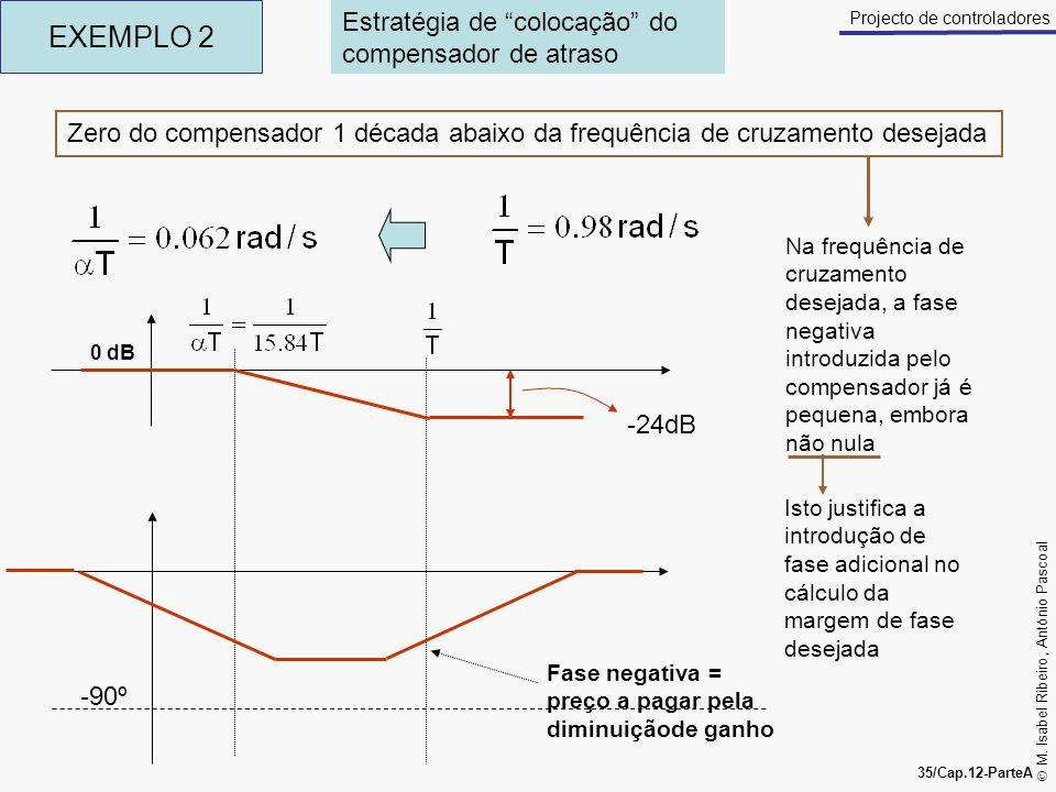 M. Isabel Ribeiro, António Pascoal 35/Cap.12-ParteA Projecto de controladores EXEMPLO 2 0 dB Estratégia de colocação do compensador de atraso -90º -24