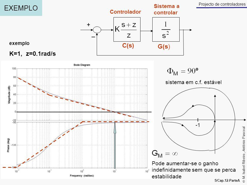 M. Isabel Ribeiro, António Pascoal 5/Cap.12-ParteA Projecto de controladores EXEMPLO + _ Controlador Sistema a controlar C(s) G(s) K=1, z=0.1rad/s exe