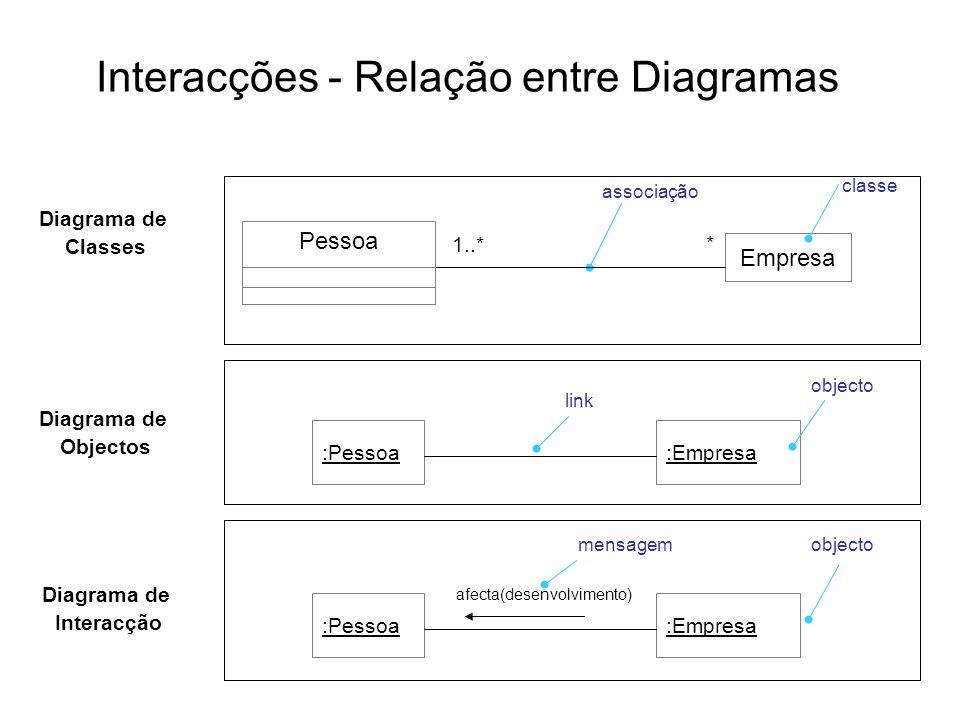 Interacções - Relação entre Diagramas classe Pessoa Empresa associação 1..* * Diagrama de Classes :Pessoa:Empresa objecto Diagrama de Objectos :Pessoa