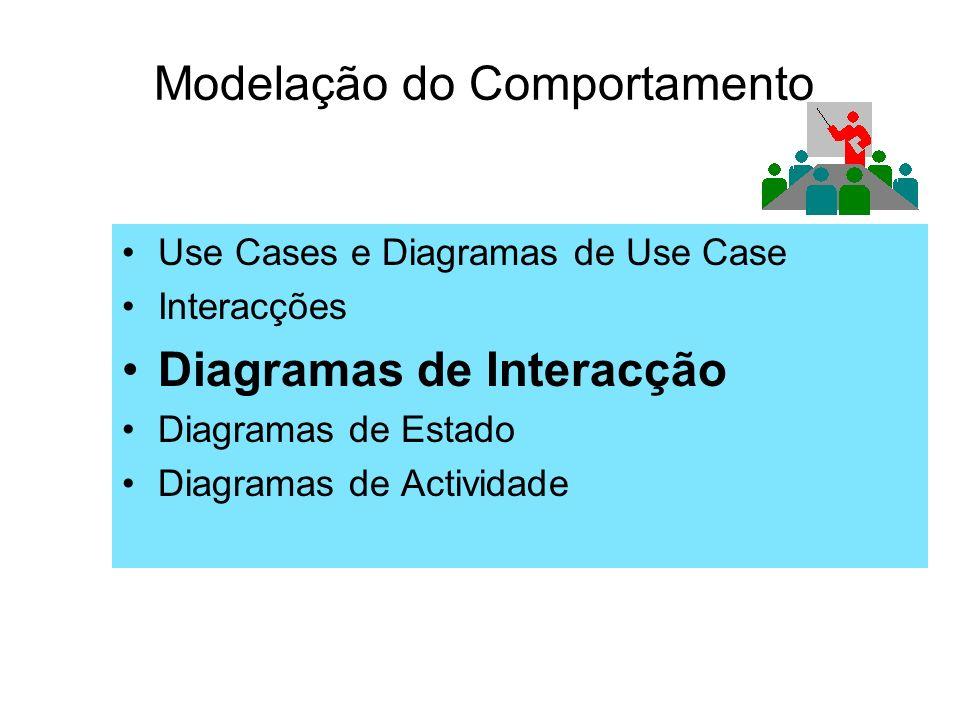 Modelação do Comportamento Use Cases e Diagramas de Use Case Interacções Diagramas de Interacção Diagramas de Estado Diagramas de Actividade